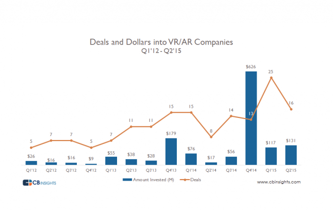 deals-and-dollars-into-VR-AR-companies-680x429