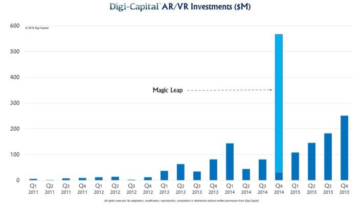 Digi-Capital-ARVR-Investments-1024x576