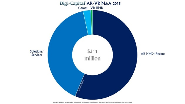 Digi-Capital-ARVR-Sector-M-A