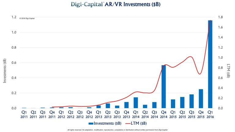 Digi-Capital-AR-VR-investment-2011-to-2016-1024x576.jpg