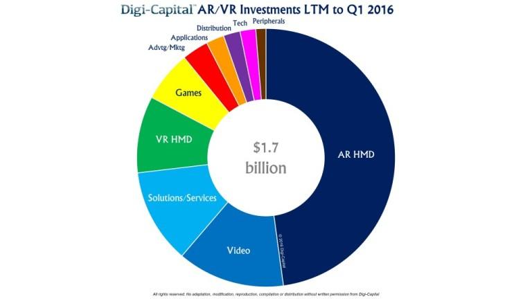 Digi-Capital-AR-VR-investment-LTM-to-Q1-2016-1024x576