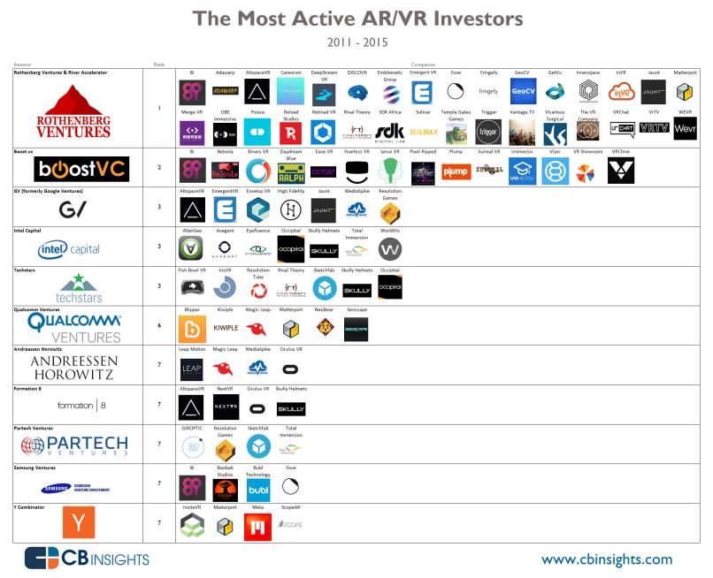 most-active-vr-ar-investors